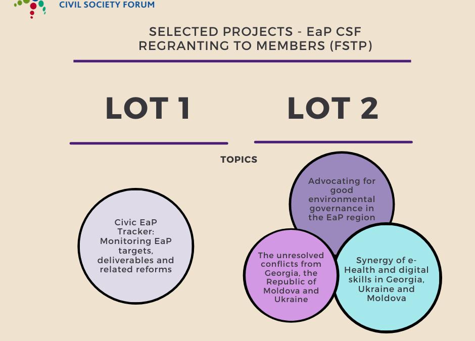 Ре-грантинг членам Форуму 2021, лот 1 та лот 2